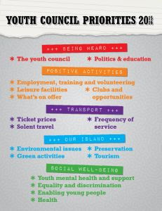 Youth Council Priorities Poster 2015 to 2016