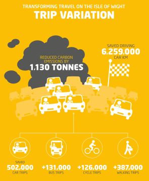 The programme saw carbon emissions reduced by 1,130 tonnes